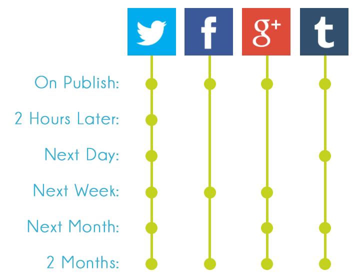 blog-sharing-timeline