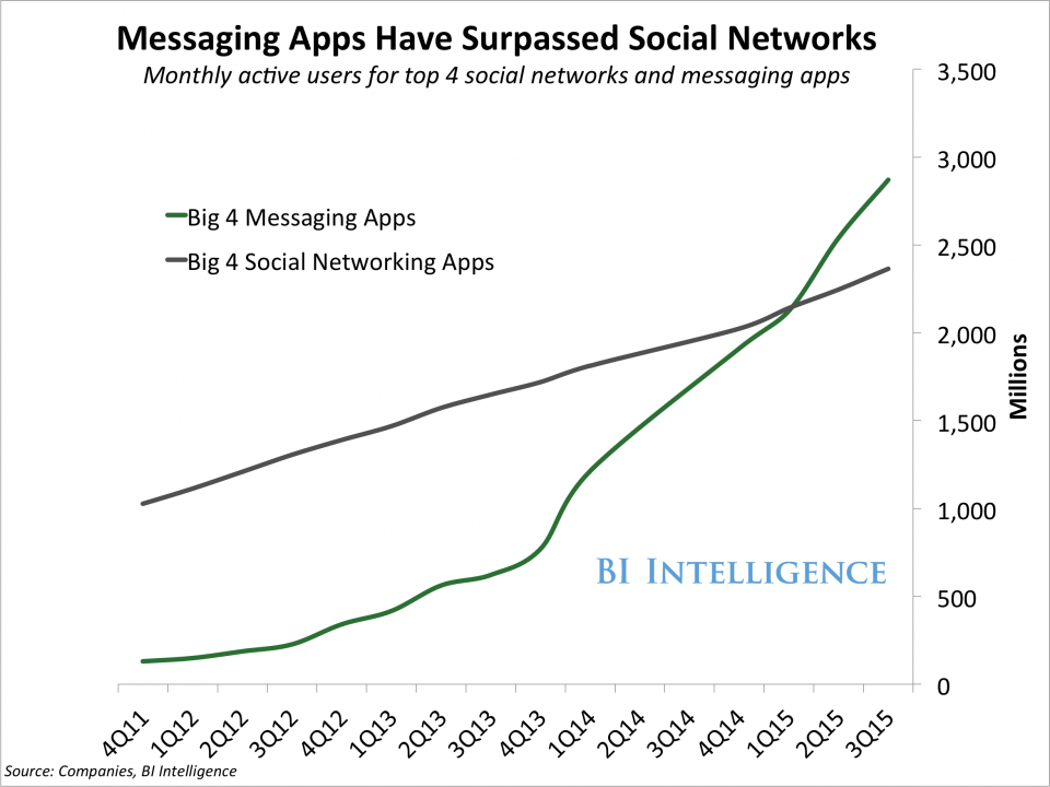 Messenger Chat Apps