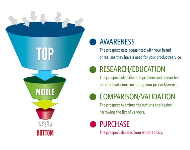 Sales Funnel Stages - Upward Commerce