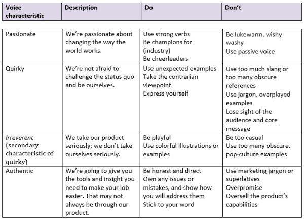 Brand Voice Chart - Upward Commerce