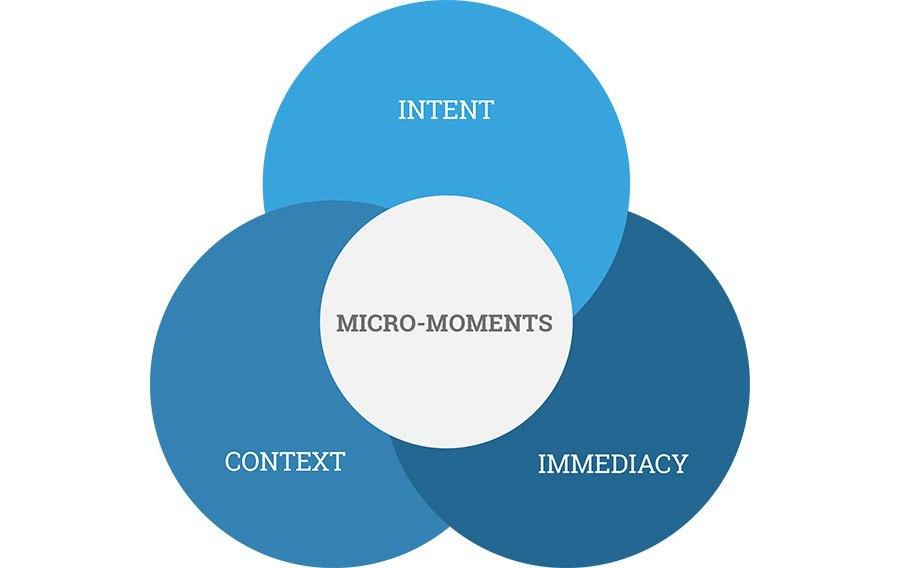 Micro Moments are the Future of Marketing – Are You Ready For It?