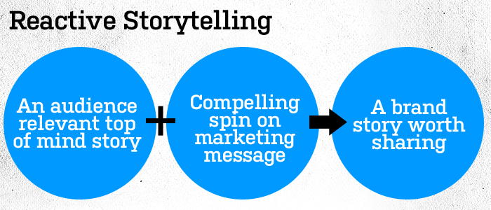 Reactive Storytelling - Upward Commerce