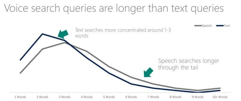 Voice Search Graph
