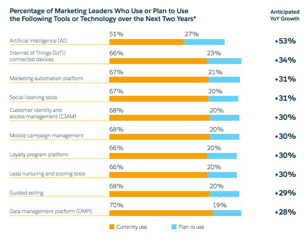 Marketing Automation Platforms - Salesforce Report